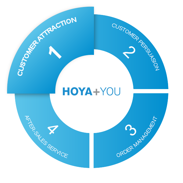 Hoya and You circle phase 1 customer attraction
