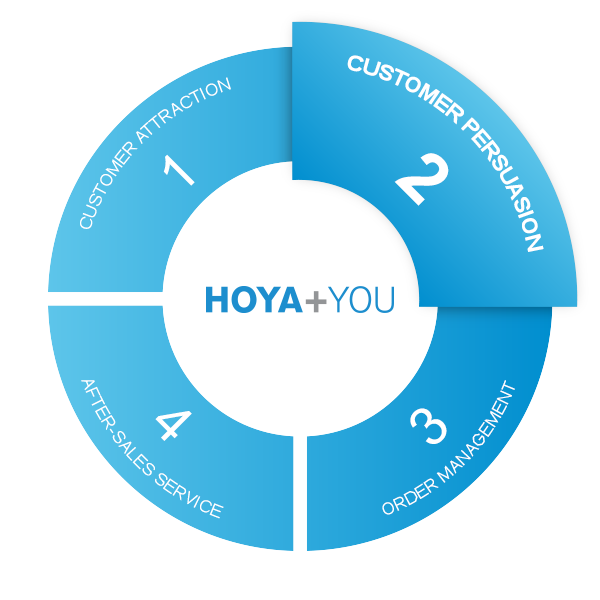 Hoya and You circle phase 2 customer persuasion