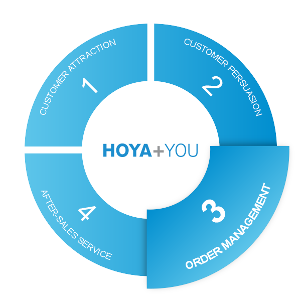 Hoya and You circle phase 3 order management